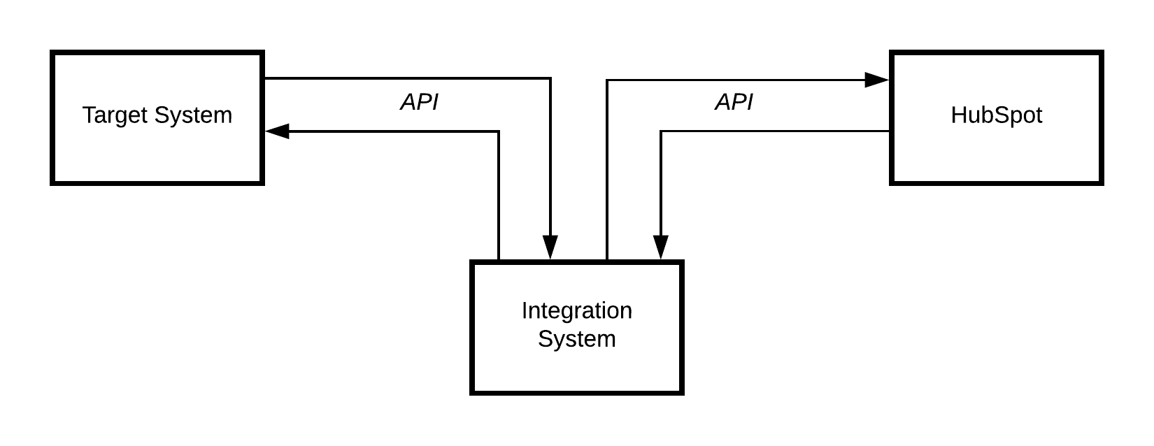 Basic API Flow