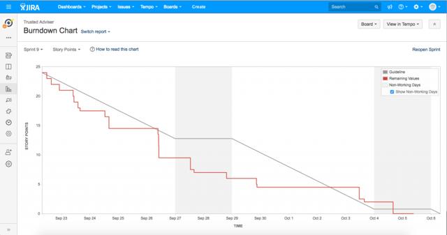 Webalite Project Burndown Chart used in Agile Marketing