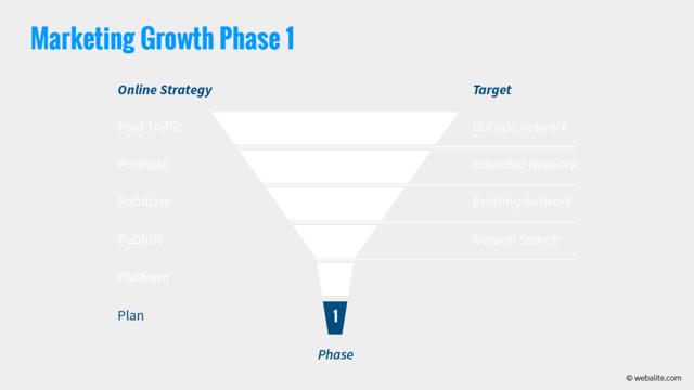Webalite marketing growth phase 1