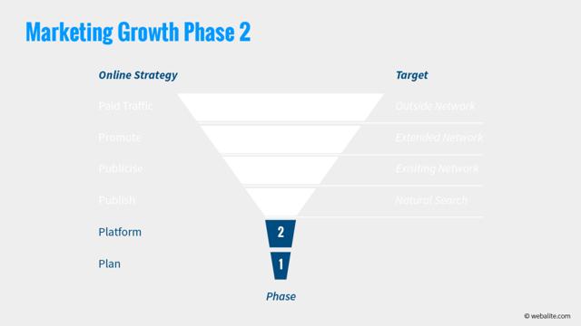 Webalite marketing growth phase 2