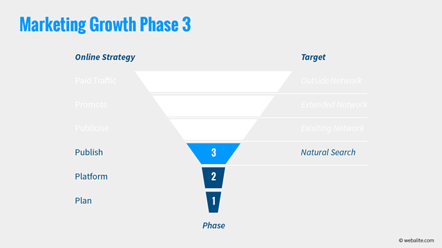 Webalite marketing growth phase 3
