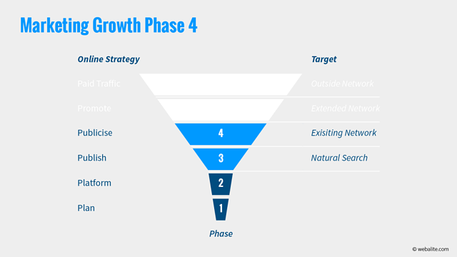 Webalite marketing growth phase 4