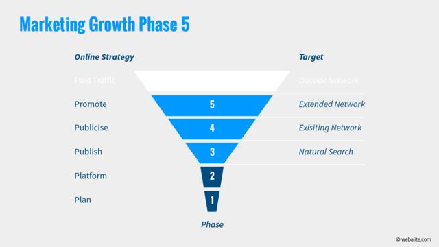 Webalite marketing growth phase 5
