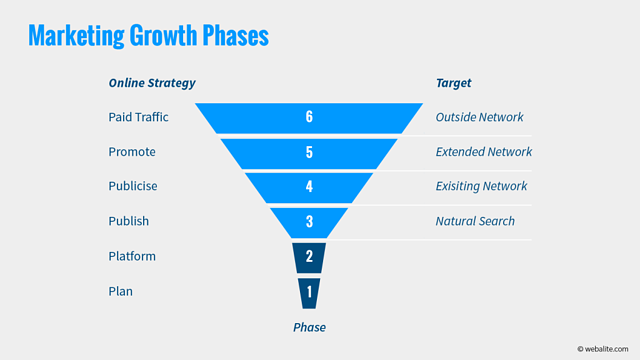 Webalite marketing growth phases