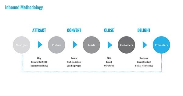Inbound Marketing Methodology Diagram