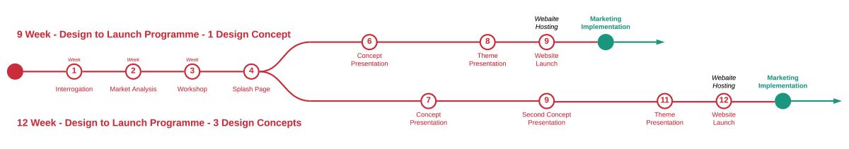 Webalite Website Design Programmes