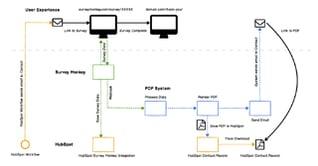 custom-hubspot-integrations