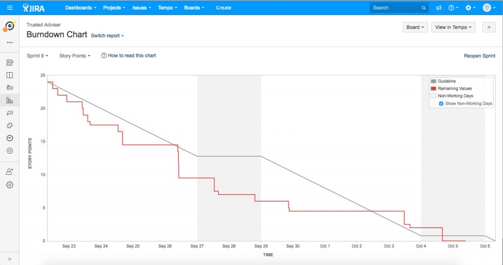 Webalite Burndown Chart