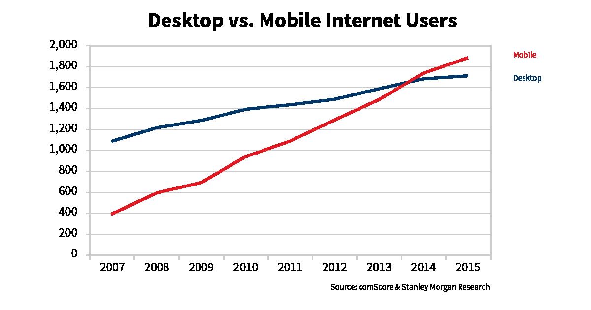 Desktop Users vs. Mobile Users 2016