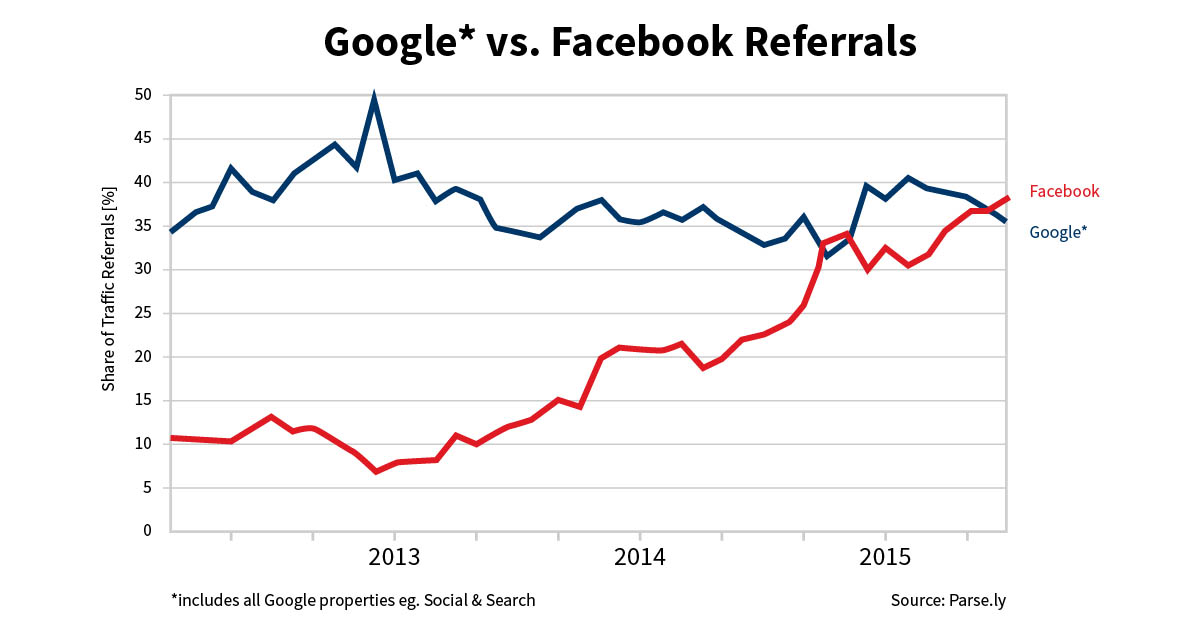 Google vs Facebook 2016